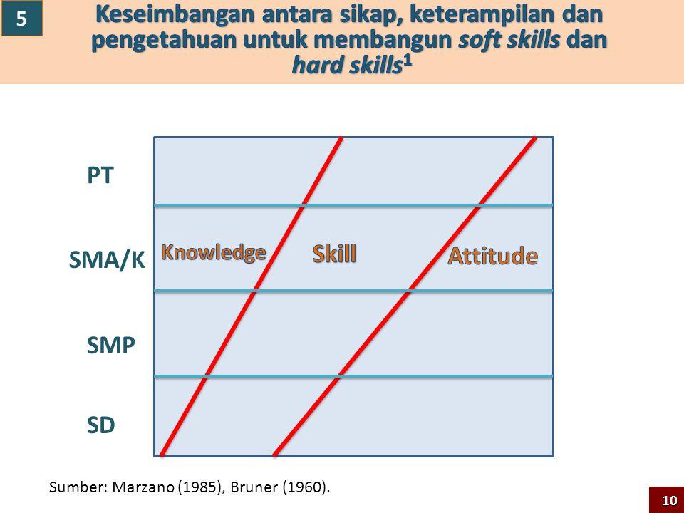 5 Keseimbangan antara sikap, keterampilan dan pengetahuan untuk membangun soft skills dan hard skills1.