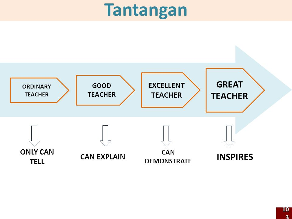 Tantangan GREAT TEACHER INSPIRES EXCELLENT TEACHER ONLY CAN TELL