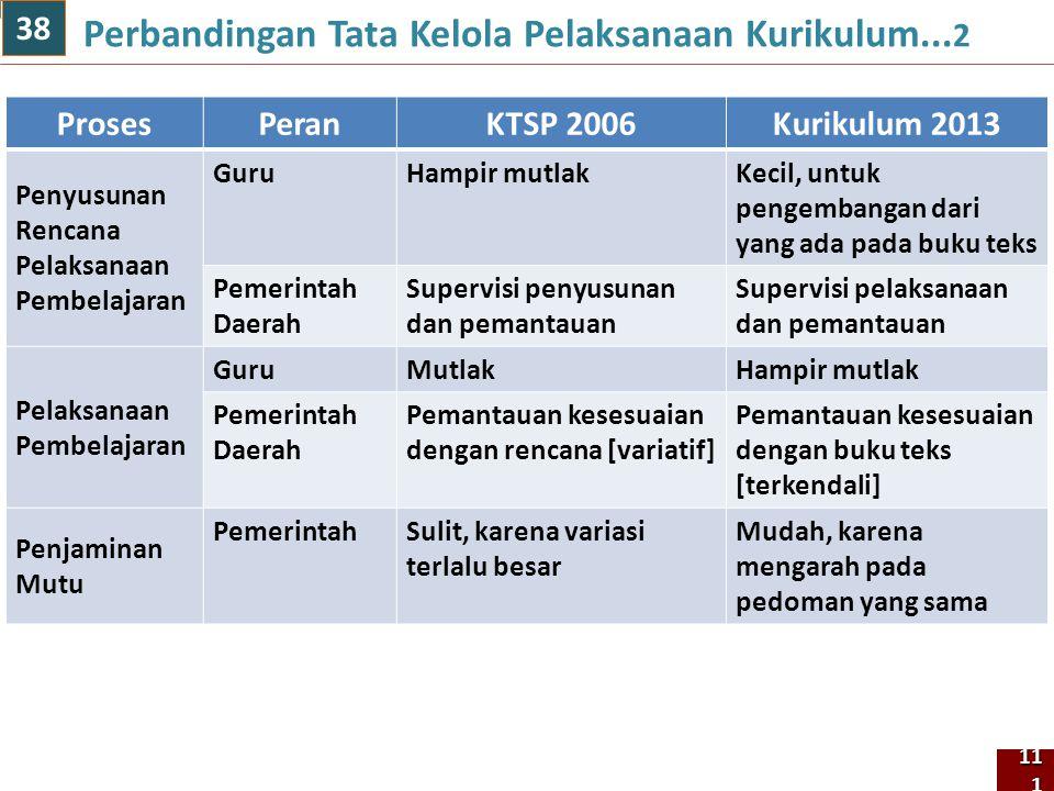 Perbandingan Tata Kelola Pelaksanaan Kurikulum...2