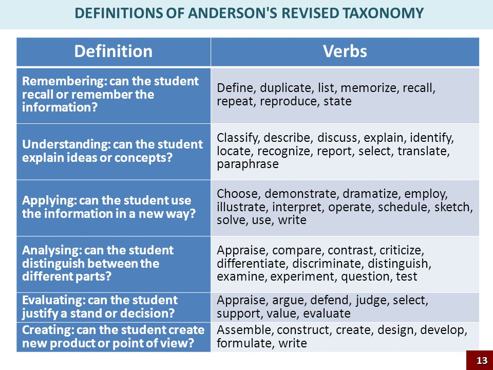 DEFINITIONS OF ANDERSON S REVISED TAXONOMY