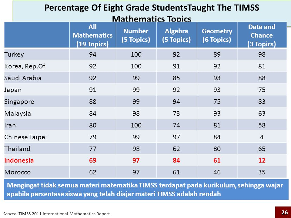 Percentage Of Eight Grade StudentsTaught The TIMSS