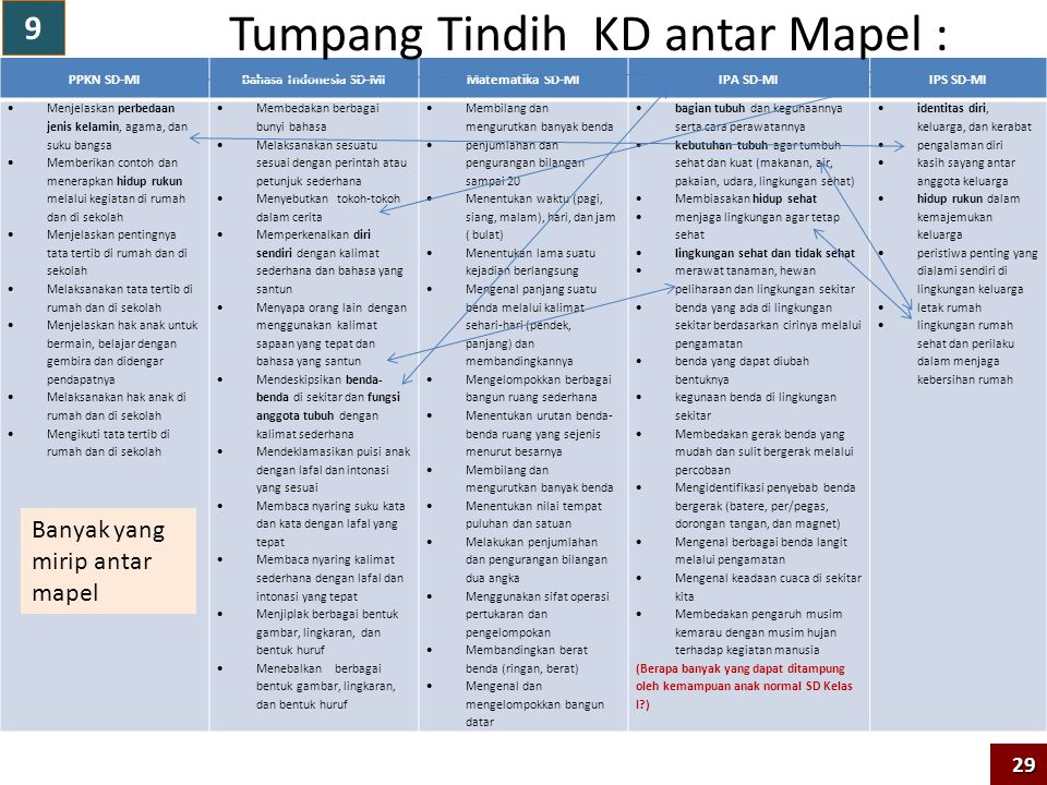 Bahasa Indonesia SD-MI