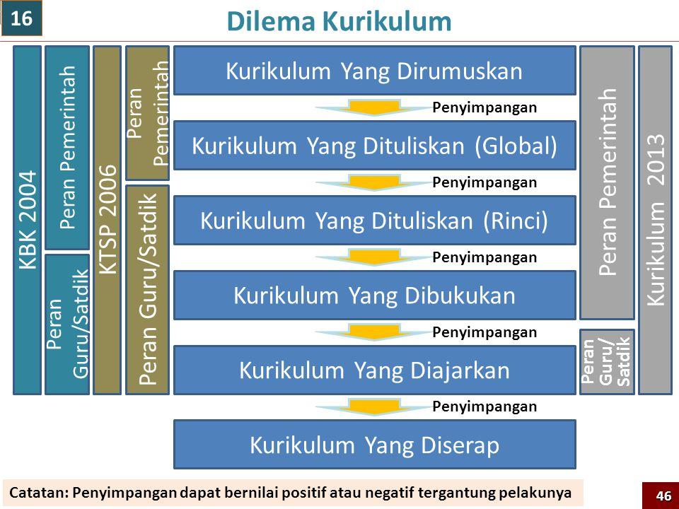 Dilema Kurikulum Kurikulum Yang Dirumuskan Peran Pemerintah