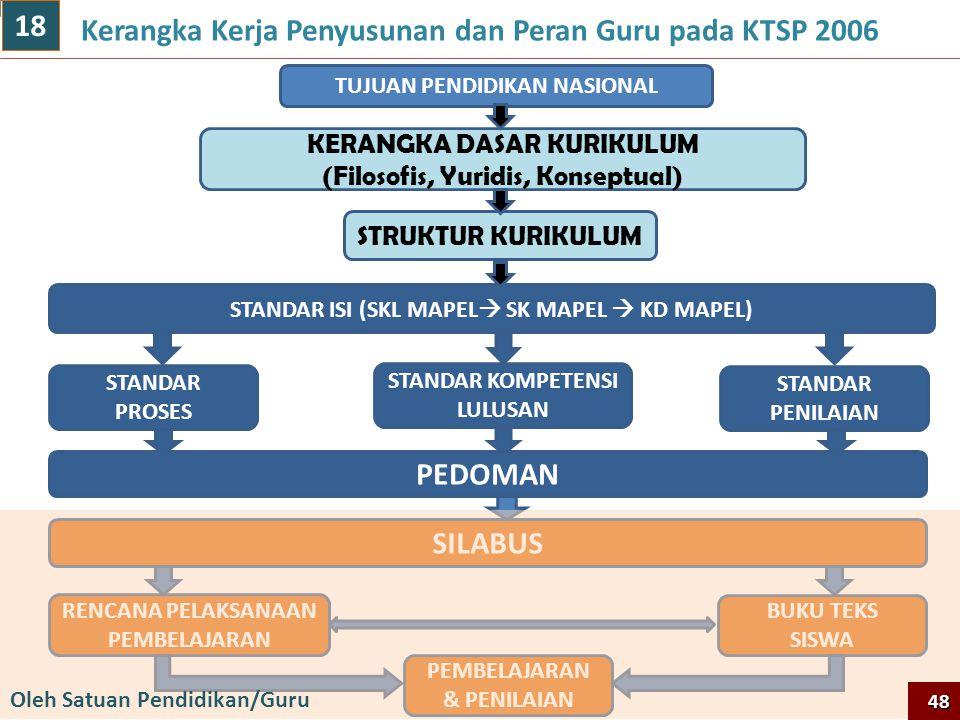 Kerangka Kerja Penyusunan dan Peran Guru pada KTSP 2006 18