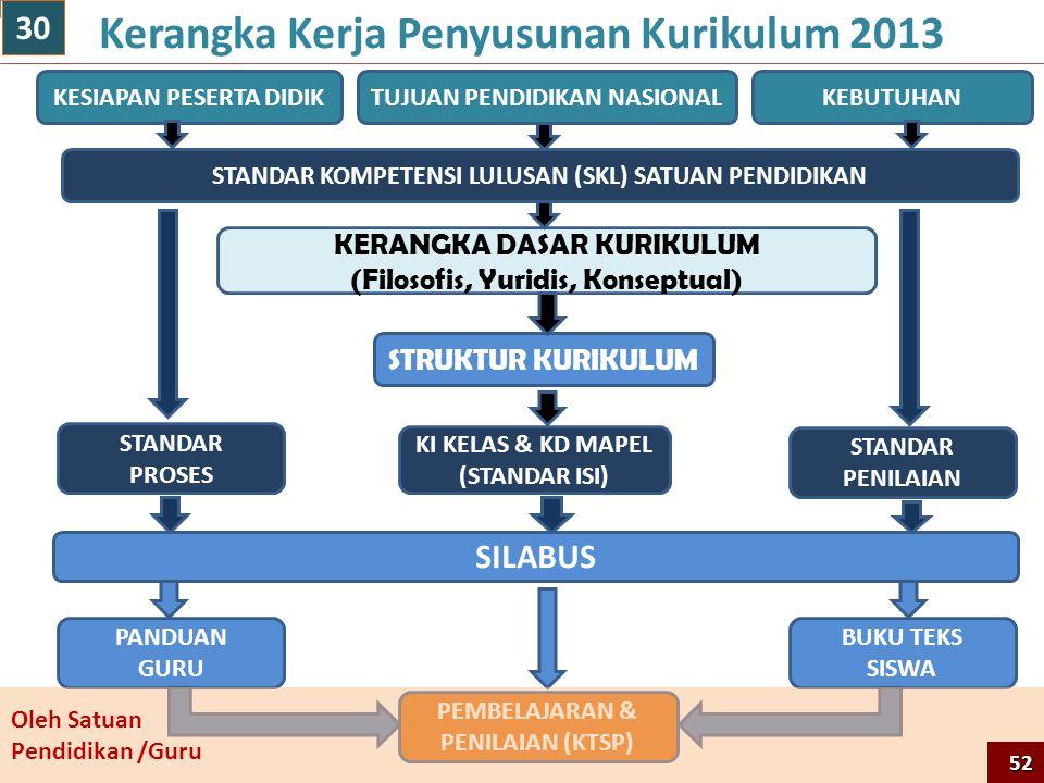 Kerangka Kerja Penyusunan Kurikulum 2013