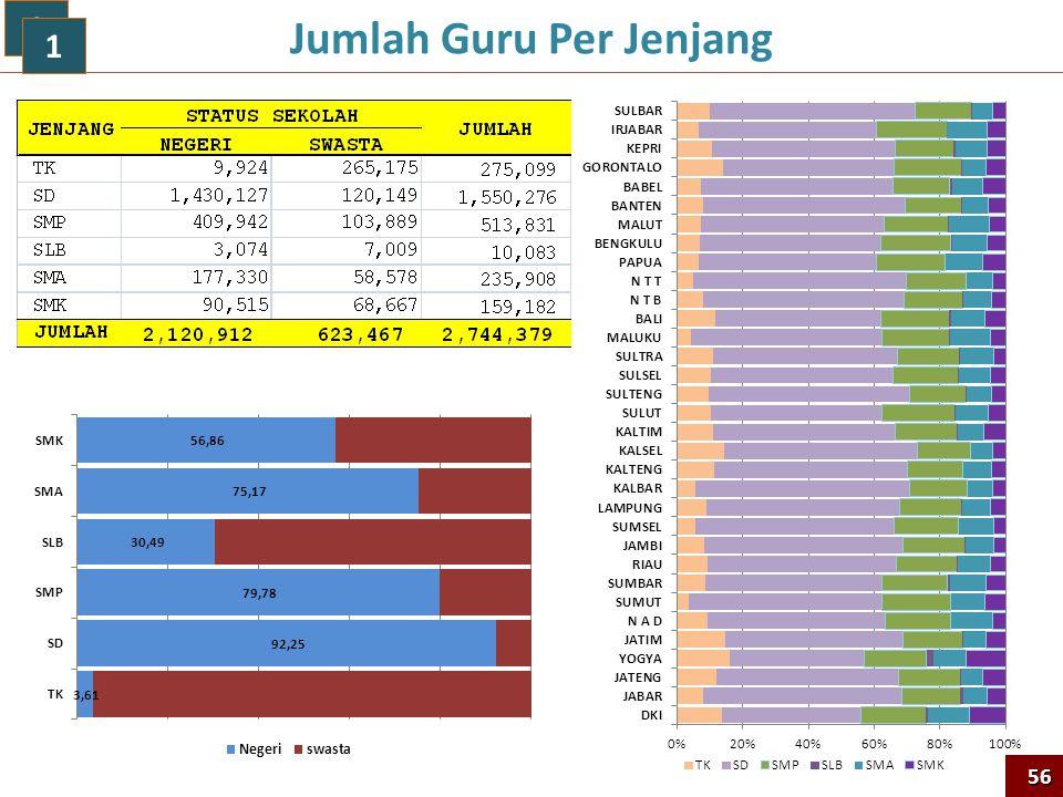 Jumlah Guru Per Jenjang