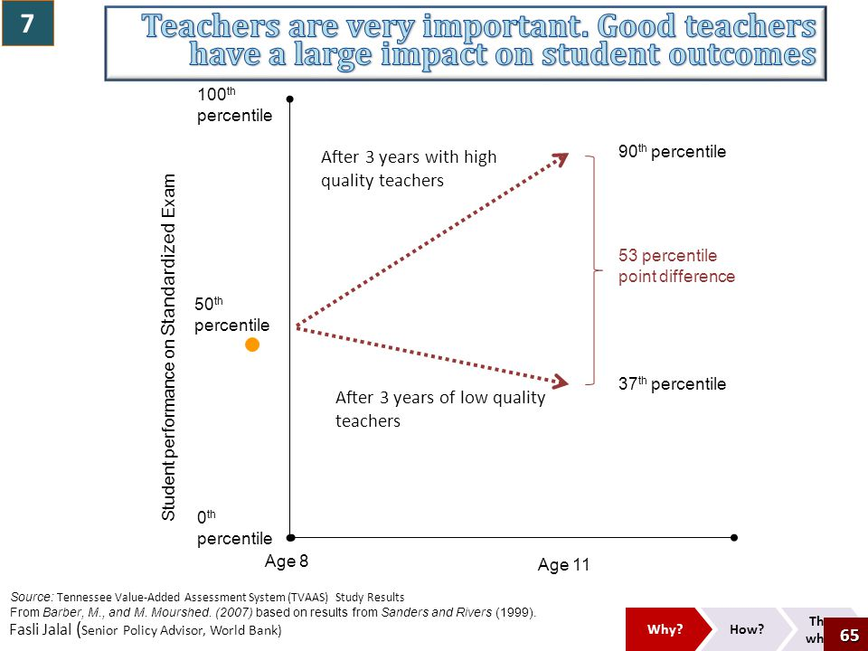 7 Teachers are very important. Good teachers have a large impact on student outcomes. Student performance on Standardized Exam.