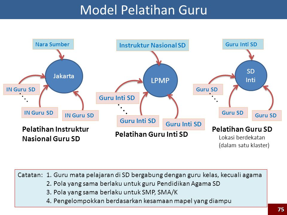 Model Pelatihan Guru Pelatihan Instruktur Nasional Guru SD LPMP
