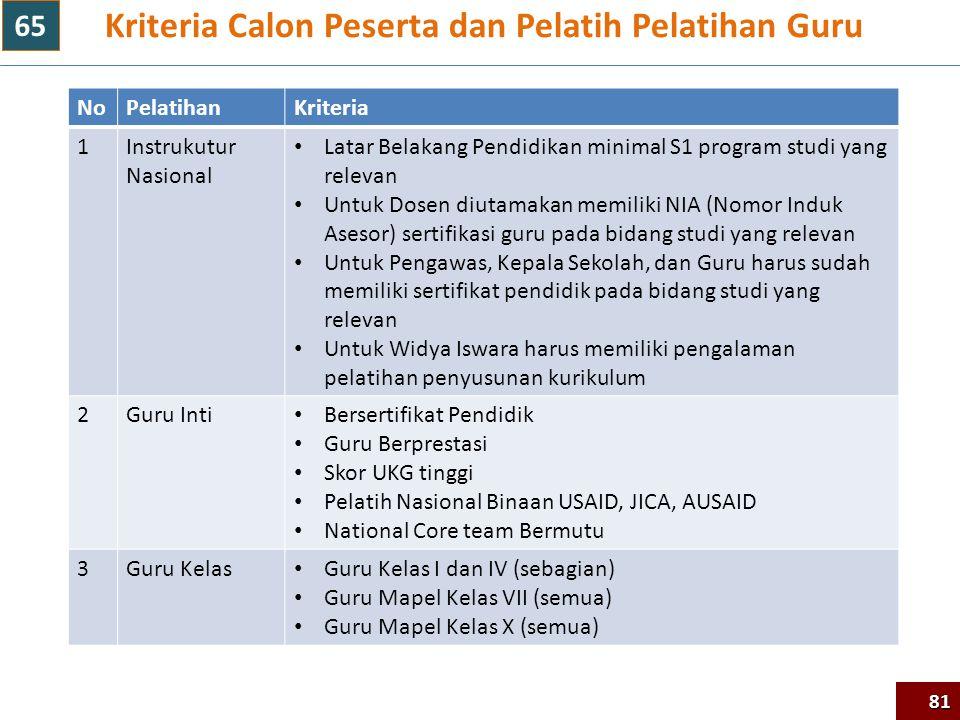 Kriteria Calon Peserta dan Pelatih Pelatihan Guru