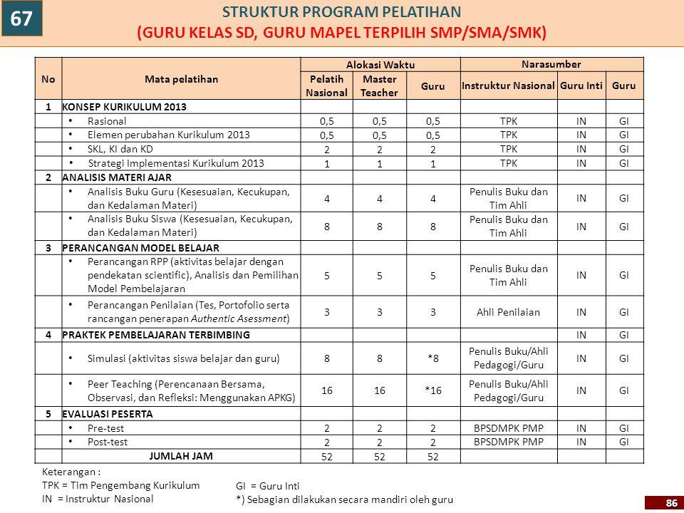 STRUKTUR PROGRAM PELATIHAN (GURU KELAS SD, GURU MAPEL TERPILIH SMP/SMA/SMK)