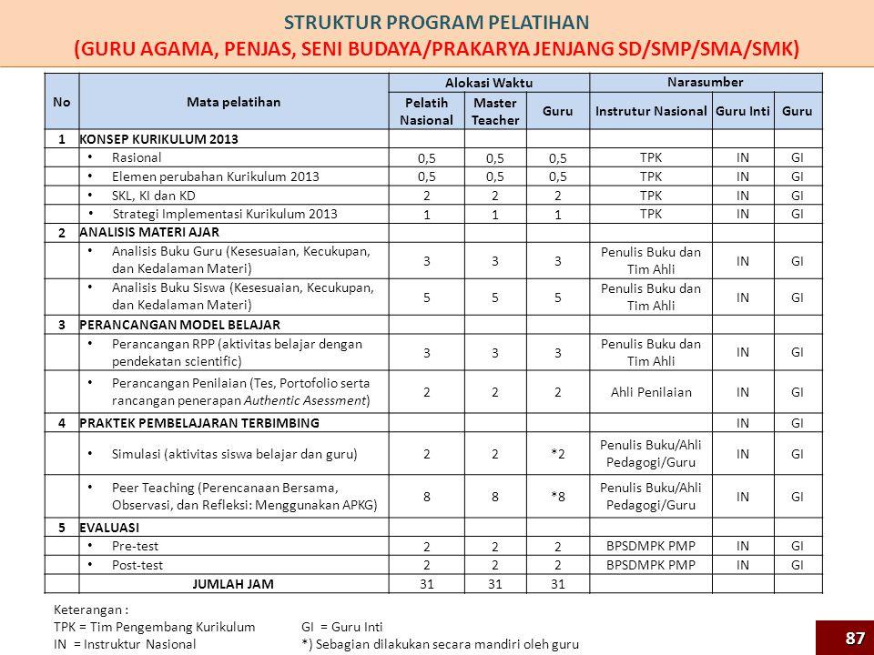 STRUKTUR PROGRAM PELATIHAN (GURU AGAMA, PENJAS, SENI BUDAYA/PRAKARYA JENJANG SD/SMP/SMA/SMK)