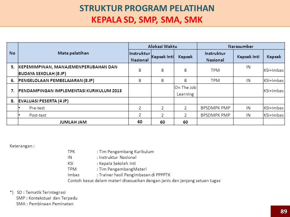STRUKTUR PROGRAM PELATIHAN KEPALA SD, SMP, SMA, SMK