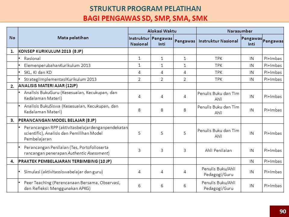 STRUKTUR PROGRAM PELATIHAN BAGI PENGAWAS SD, SMP, SMA, SMK