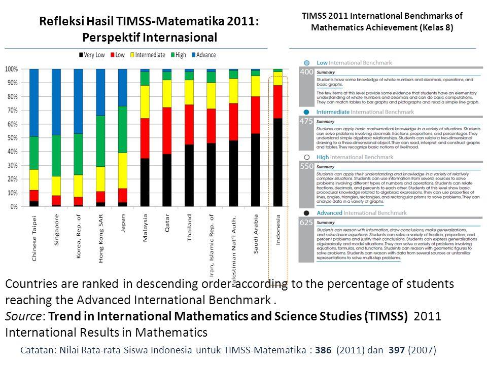 Refleksi Hasil TIMSS-Matematika 2011: Perspektif Internasional