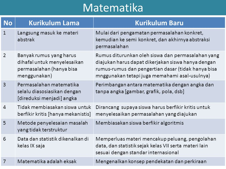 Matematika No Kurikulum Lama Kurikulum Baru 1