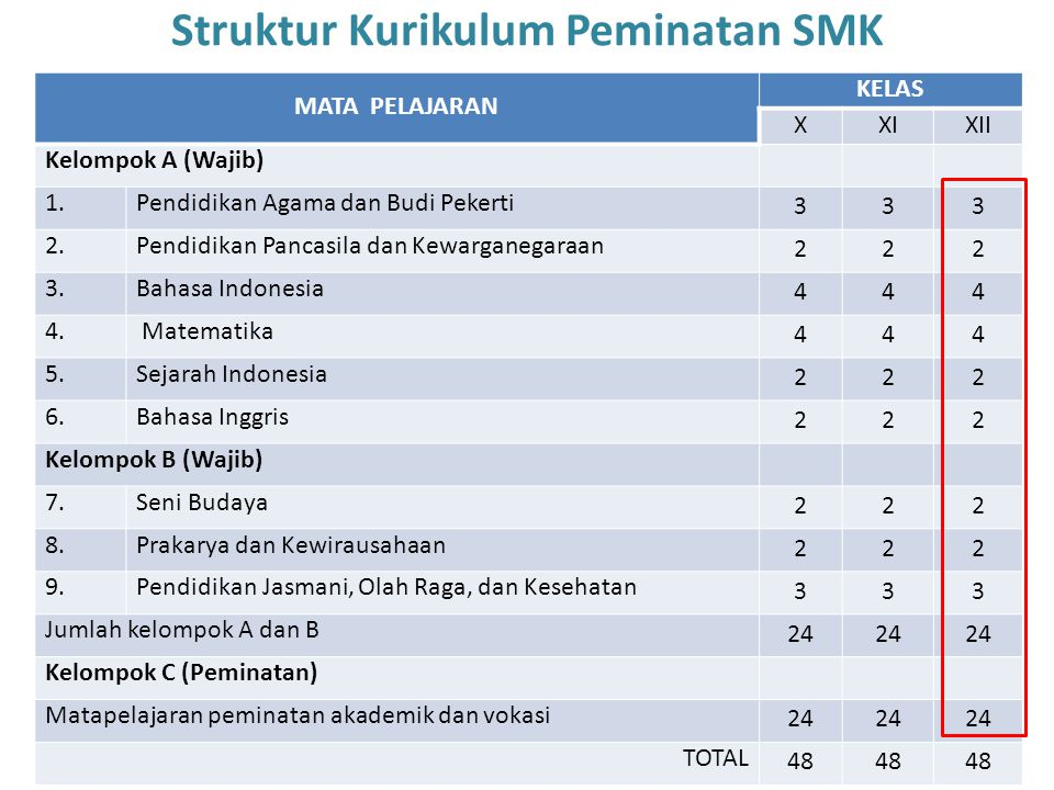 Struktur Kurikulum Peminatan SMK