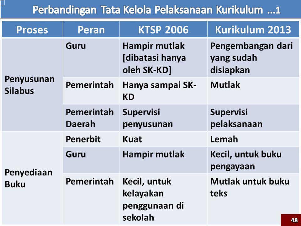 Perbandingan Tata Kelola Pelaksanaan Kurikulum ...1