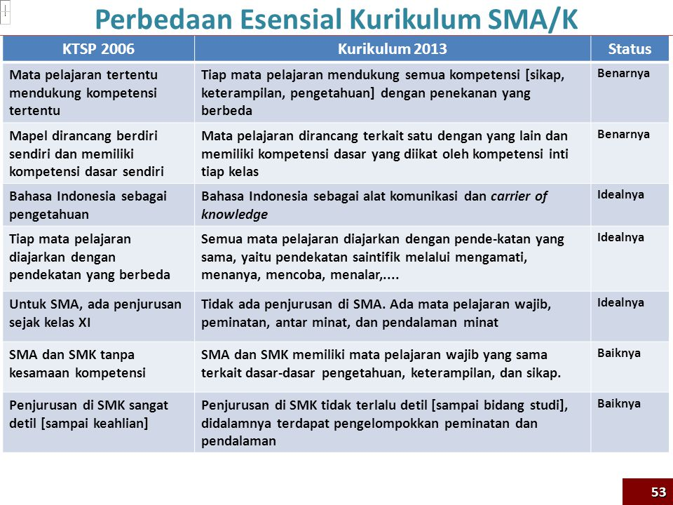 Perbedaan Esensial Kurikulum SMA/K
