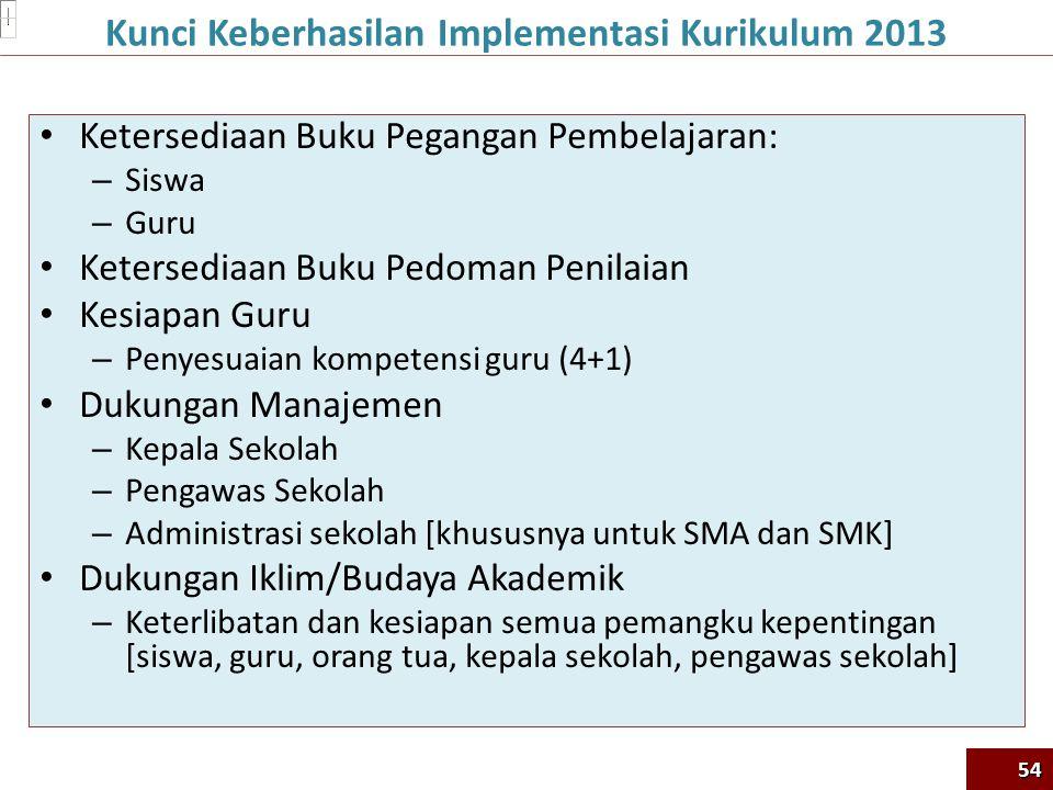 Kunci Keberhasilan Implementasi Kurikulum 2013