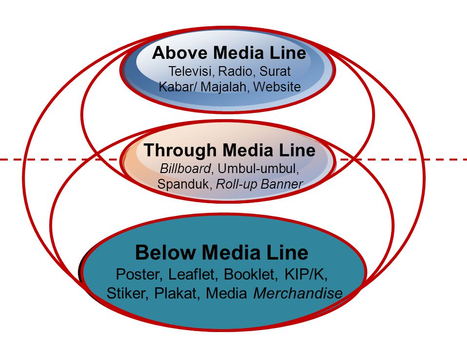 Below Media Line Above Media Line Through Media Line