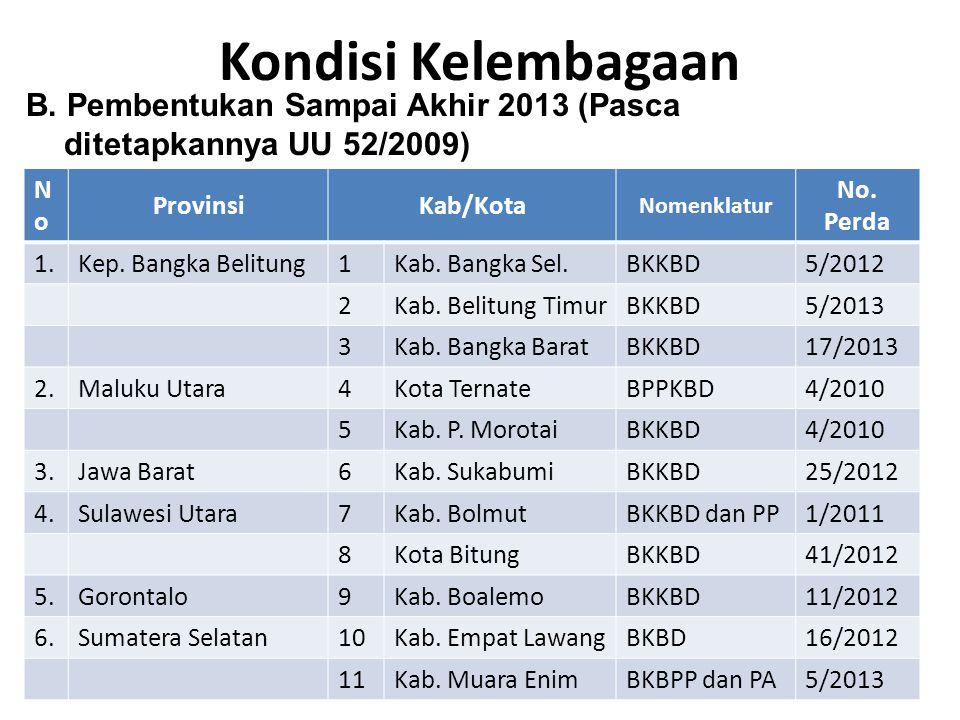 Kondisi Kelembagaan B. Pembentukan Sampai Akhir 2013 (Pasca ditetapkannya UU 52/2009) No. Provinsi.