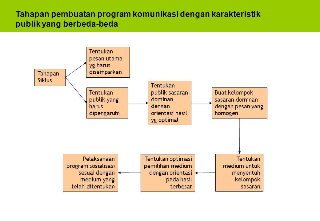 Tahapan pembuatan program komunikasi dengan karakteristik publik yang berbeda-beda
