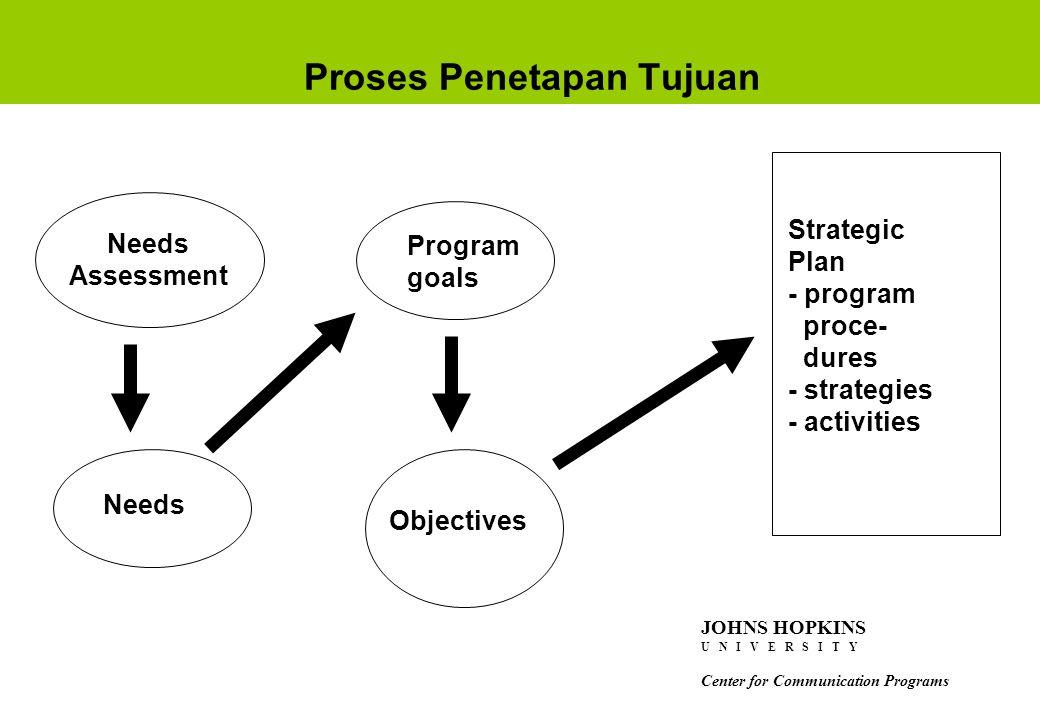 Proses Penetapan Tujuan