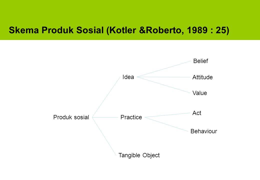 Skema Produk Sosial (Kotler &Roberto, 1989 : 25)