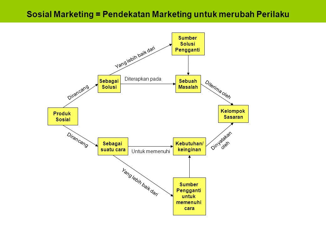 Sosial Marketing = Pendekatan Marketing untuk merubah Perilaku