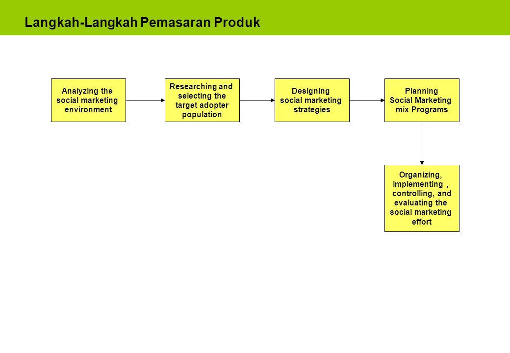 Langkah-Langkah Pemasaran Produk