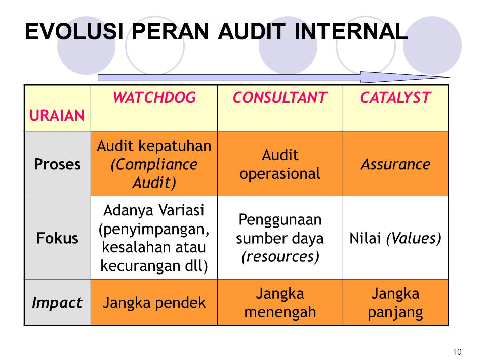 EVOLUSI PERAN AUDIT INTERNAL