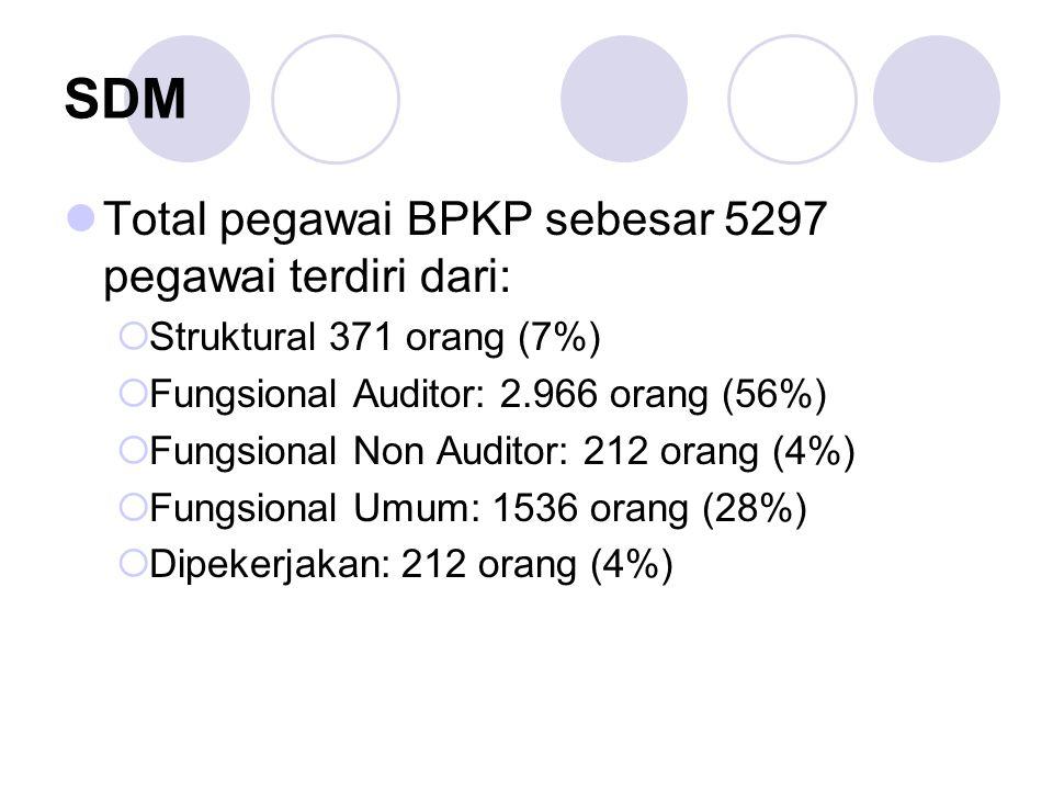 SDM Total pegawai BPKP sebesar 5297 pegawai terdiri dari: