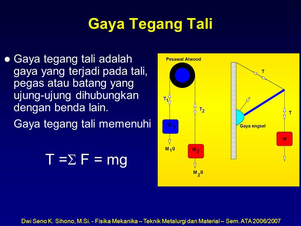 Gaya Tegang Tali T = F = mg