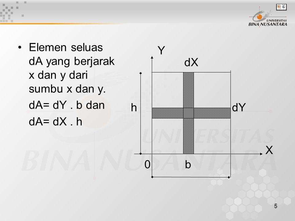 Elemen seluas dA yang berjarak x dan y dari sumbu x dan y.