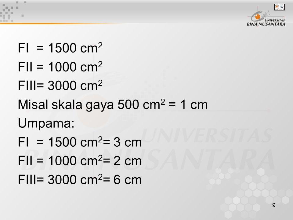 FI = 1500 cm2 FII = 1000 cm2. FIII= 3000 cm2. Misal skala gaya 500 cm2 = 1 cm. Umpama: FI = 1500 cm2= 3 cm.