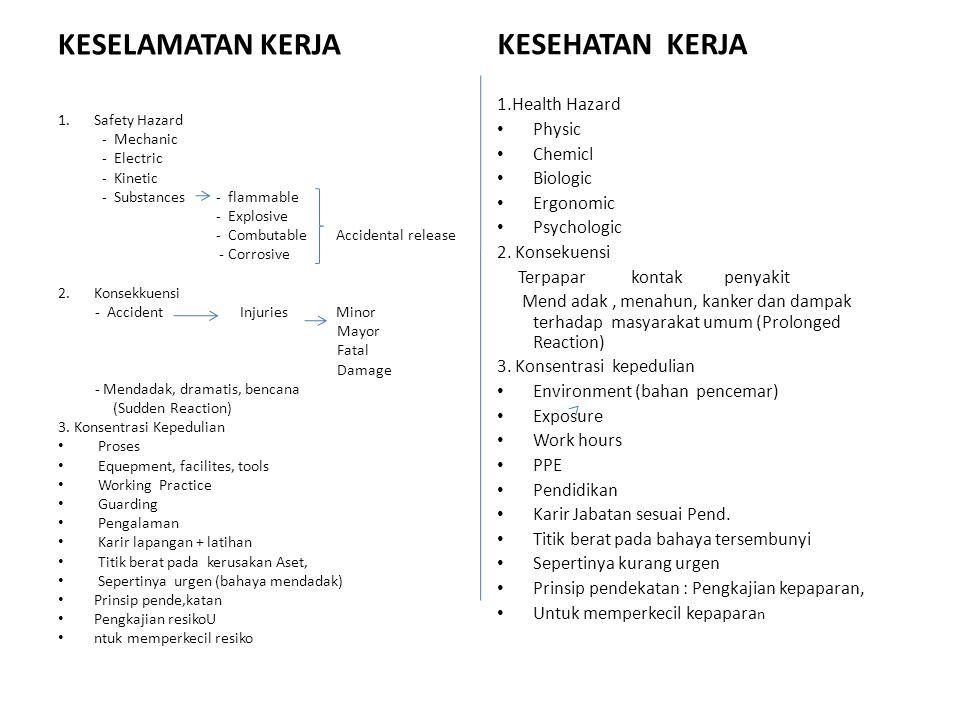 KESELAMATAN KERJA KESEHATAN KERJA 1.Health Hazard Physic Chemicl