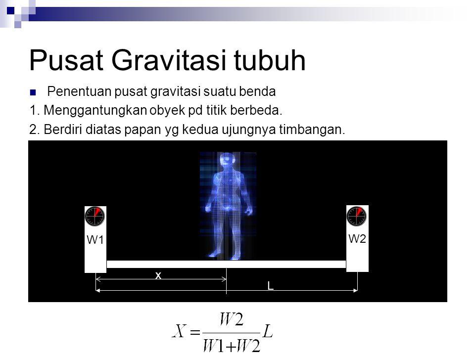 Pusat Gravitasi tubuh Penentuan pusat gravitasi suatu benda