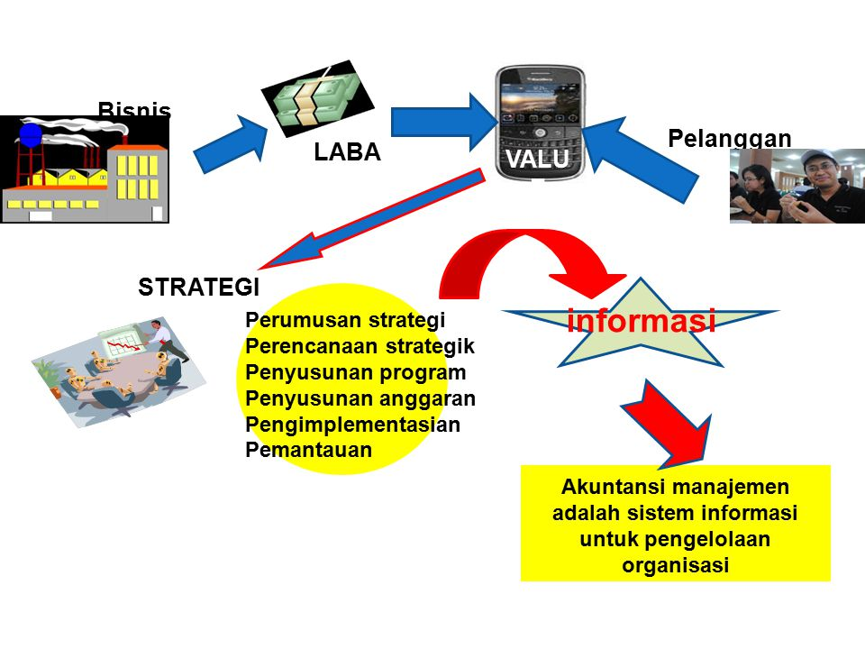 informasi Bisnis Pelanggan LABA VALUE STRATEGI Perumusan strategi