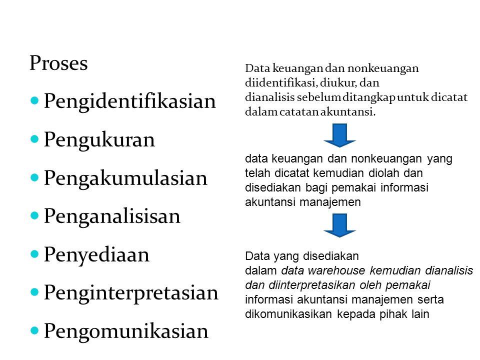 Proses Pengidentifikasian Pengukuran Pengakumulasian Penganalisisan