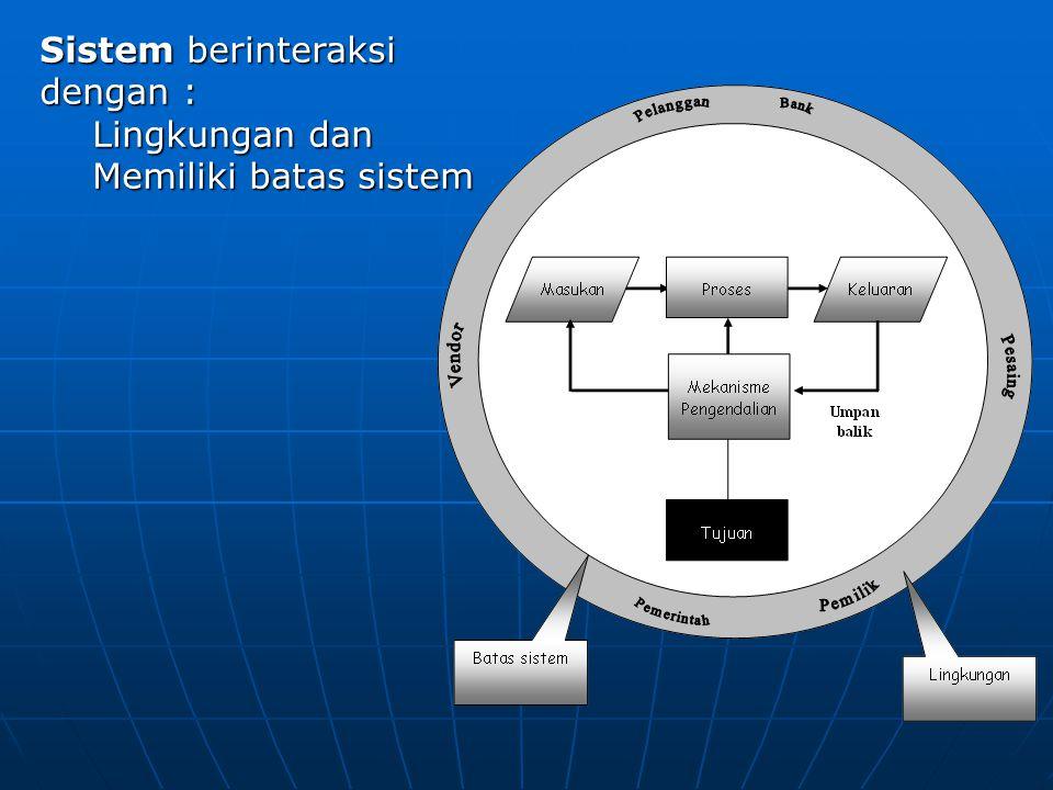 Sistem berinteraksi dengan :