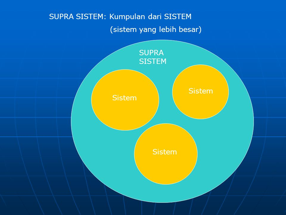 SUPRA SISTEM: Kumpulan dari SISTEM