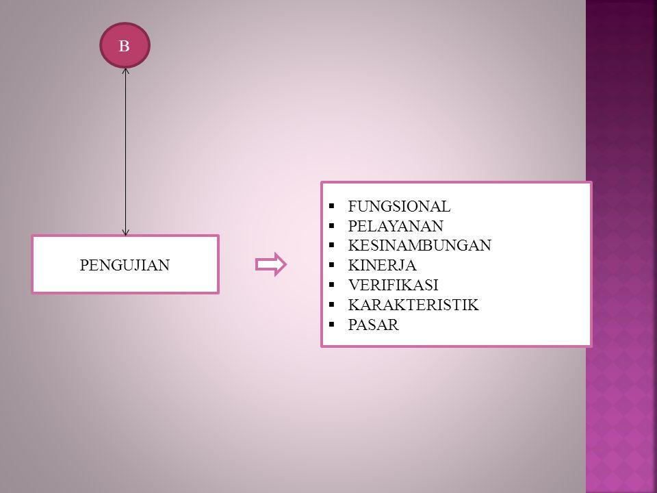 B FUNGSIONAL PELAYANAN KESINAMBUNGAN KINERJA VERIFIKASI KARAKTERISTIK PASAR PENGUJIAN