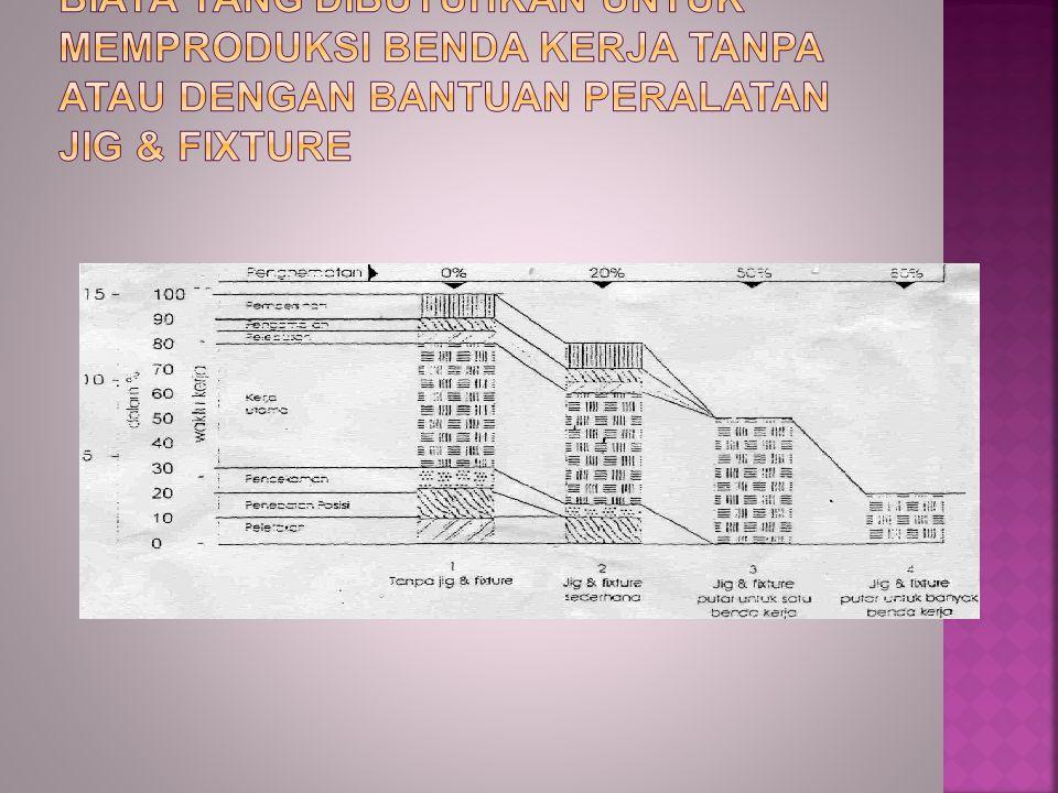 Grafik perbandingan waktu dan biaya yang dibutuhkan untuk memproduksi benda kerja tanpa atau dengan bantuan peralatan jig & fixture