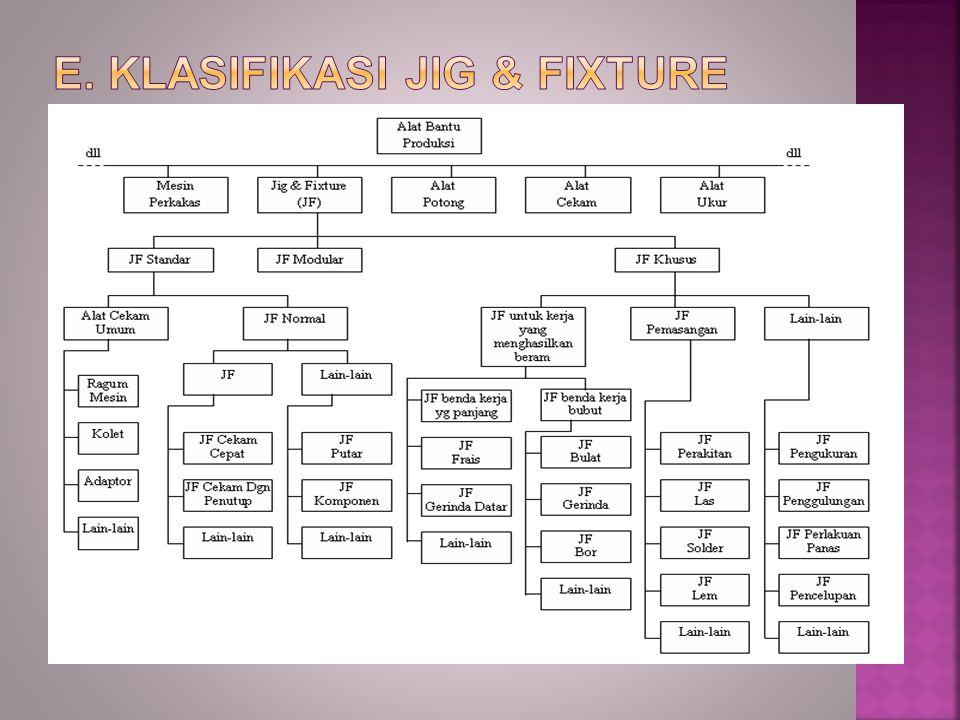 E. Klasifikasi Jig & Fixture