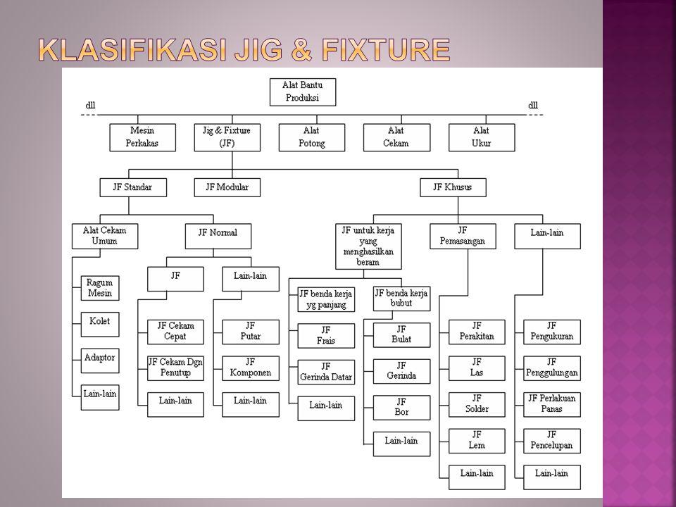 Klasifikasi Jig & Fixture