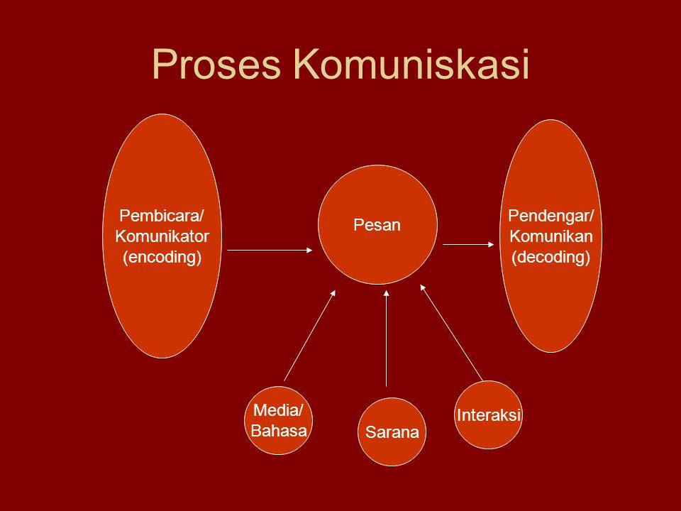 Proses Komuniskasi Pembicara/ Pendengar/ Komunikator Komunikan