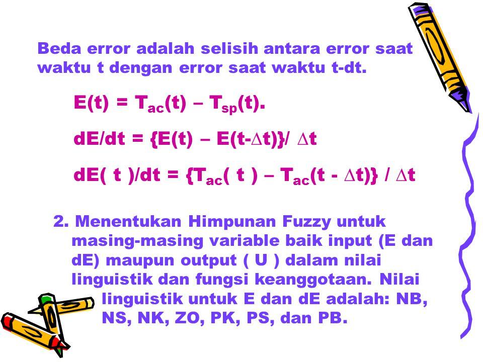 dE/dt = {E(t) – E(t-t)}/ t