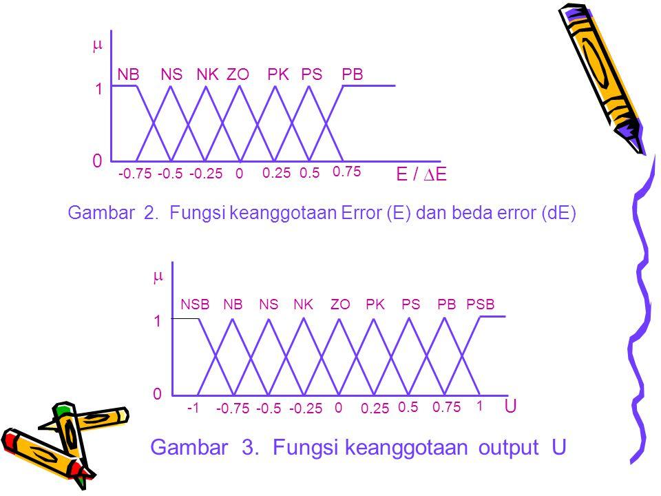 Gambar 3. Fungsi keanggotaan output U