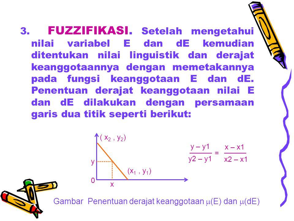3. FUZZIFIKASI. Setelah mengetahui nilai variabel E dan dE kemudian ditentukan nilai linguistik dan derajat keanggotaannya dengan memetakannya pada fungsi keanggotaan E dan dE. Penentuan derajat keanggotaan nilai E dan dE dilakukan dengan persamaan garis dua titik seperti berikut: