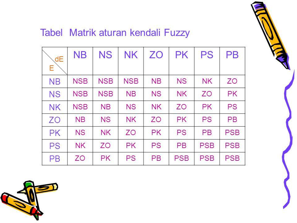 Tabel Matrik aturan kendali Fuzzy NB NS NK ZO PK PS PB
